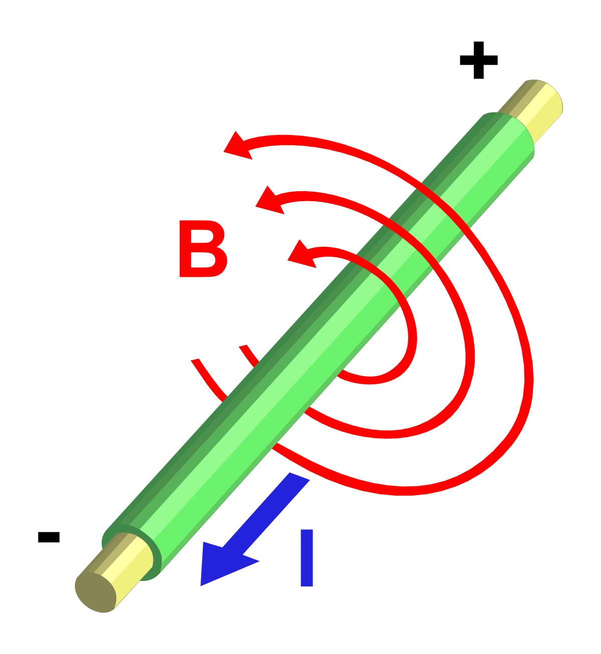 Illustration of magnetic field around a current carrying conductor